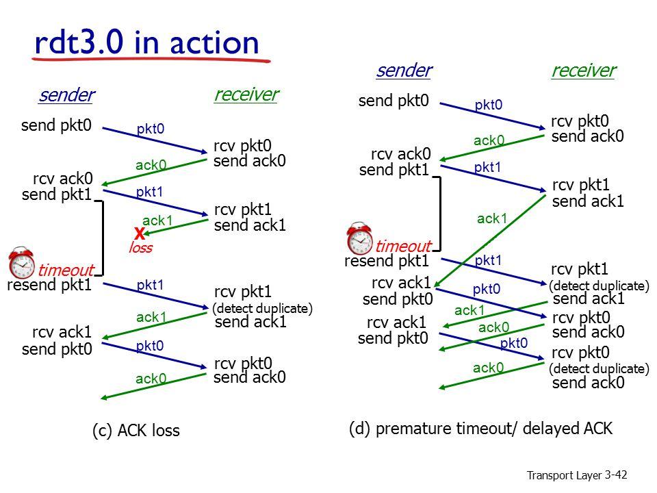 Transport Layer 3-42 rdt3.0 in action rcv pkt1 send ack1 (detect duplicate) pkt1 sender receiver rcv pkt1 rcv pkt0 send ack0 send ack1 send ack0 rcv ack0 send pkt0 send pkt1 rcv ack1 send pkt0 rcv pkt0 pkt0 ack1 ack0 (c) ACK loss ack1 X loss pkt1 timeout resend pkt1 rcv pkt1 send ack1 (detect duplicate) pkt1 sender receiver rcv pkt1 send ack0 rcv ack0 send pkt1 send pkt0 rcv pkt0 pkt0 ack0 (d) premature timeout/ delayed ACK pkt1 timeout resend pkt1 ack1 send ack1 send pkt0 rcv ack1 pkt0 ack1 ack0 send pkt0 rcv ack1 pkt0 rcv pkt0 send ack0 ack0 rcv pkt0 send ack0 (detect duplicate)