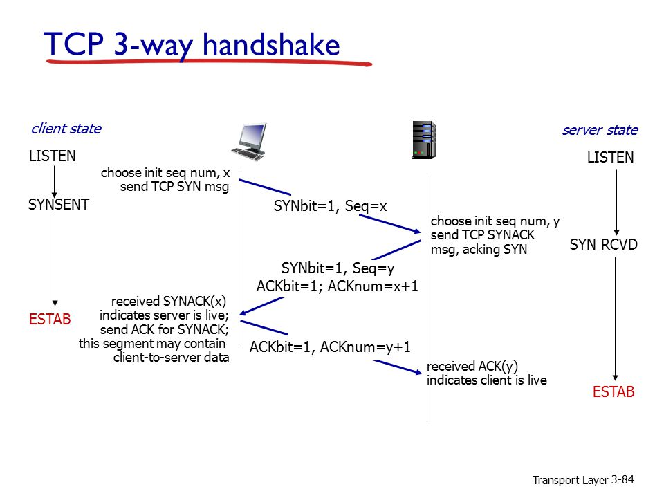 Transport Layer 3-84 TCP 3-way handshake SYNbit=1, Seq=x choose init seq num, x send TCP SYN msg ESTAB SYNbit=1, Seq=y ACKbit=1; ACKnum=x+1 choose init seq num, y send TCP SYNACK msg, acking SYN ACKbit=1, ACKnum=y+1 received SYNACK(x) indicates server is live; send ACK for SYNACK; this segment may contain client-to-server data received ACK(y) indicates client is live SYNSENT ESTAB SYN RCVD client state LISTEN server state LISTEN