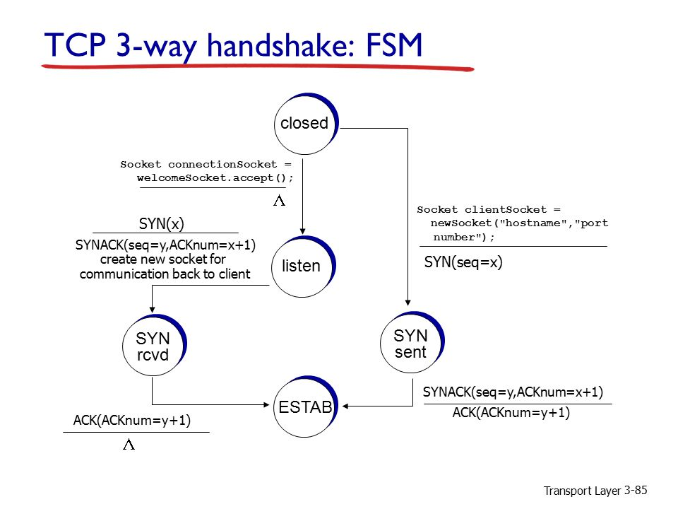 Transport Layer 3-85 TCP 3-way handshake: FSM closed  listen SYN rcvd SYN sent ESTAB Socket clientSocket = newSocket( hostname , port number ); SYN(seq=x) Socket connectionSocket = welcomeSocket.accept(); SYN(x) SYNACK(seq=y,ACKnum=x+1) create new socket for communication back to client SYNACK(seq=y,ACKnum=x+1) ACK(ACKnum=y+1) 