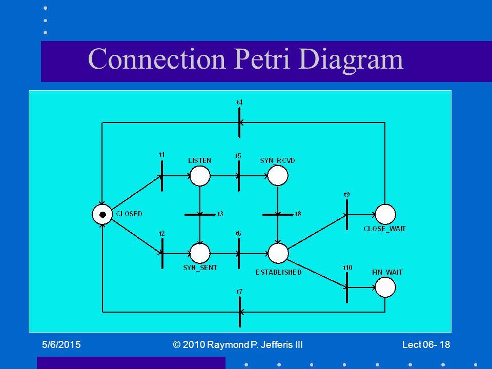 5/6/2015© 2010 Raymond P. Jefferis IIILect 06- 18 Connection Petri Diagram