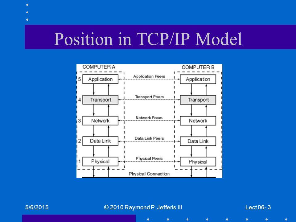 5/6/2015© 2010 Raymond P. Jefferis IIILect 06- 3 Position in TCP/IP Model