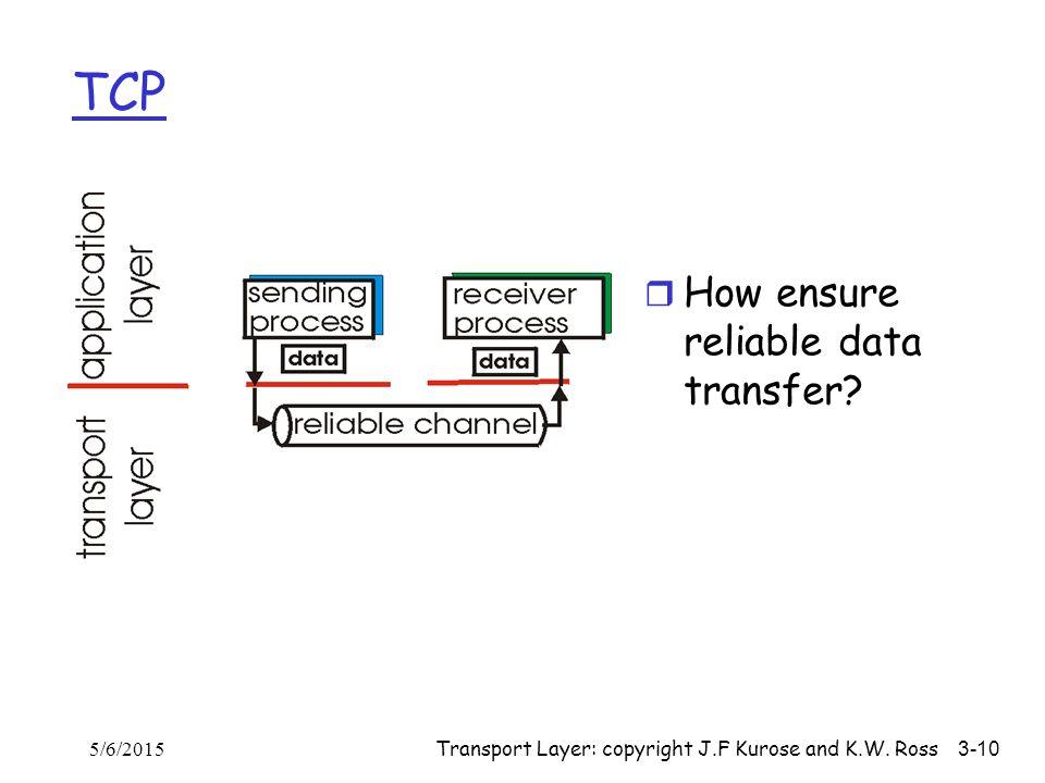 Transport Layer: copyright J.F Kurose and K.W. Ross 3-10 TCP 5/6/2015 r How ensure reliable data transfer?