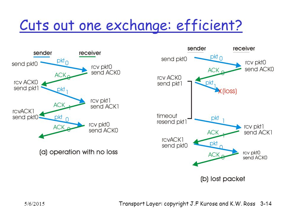 Transport Layer: copyright J.F Kurose and K.W. Ross 3-14 Cuts out one exchange: efficient? 5/6/2015