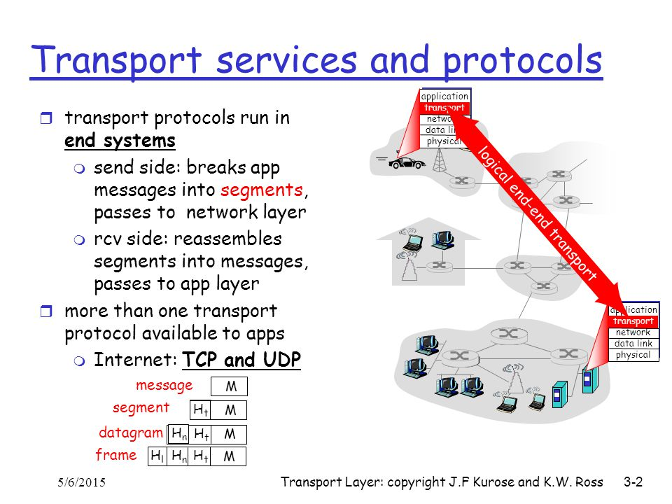 Transport Layer: copyright J.F Kurose and K.W. Ross 3-2 Transport services and protocols r transport protocols run in end systems m send side: breaks