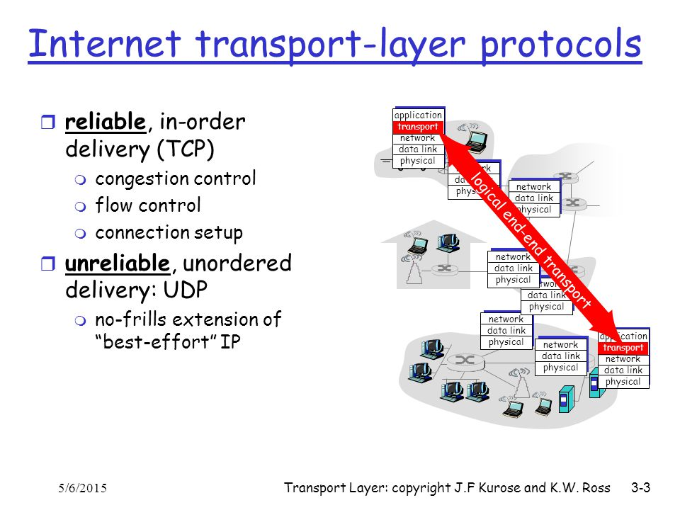 Transport Layer: copyright J.F Kurose and K.W. Ross 3-3 Internet transport-layer protocols r reliable, in-order delivery (TCP) m congestion control m