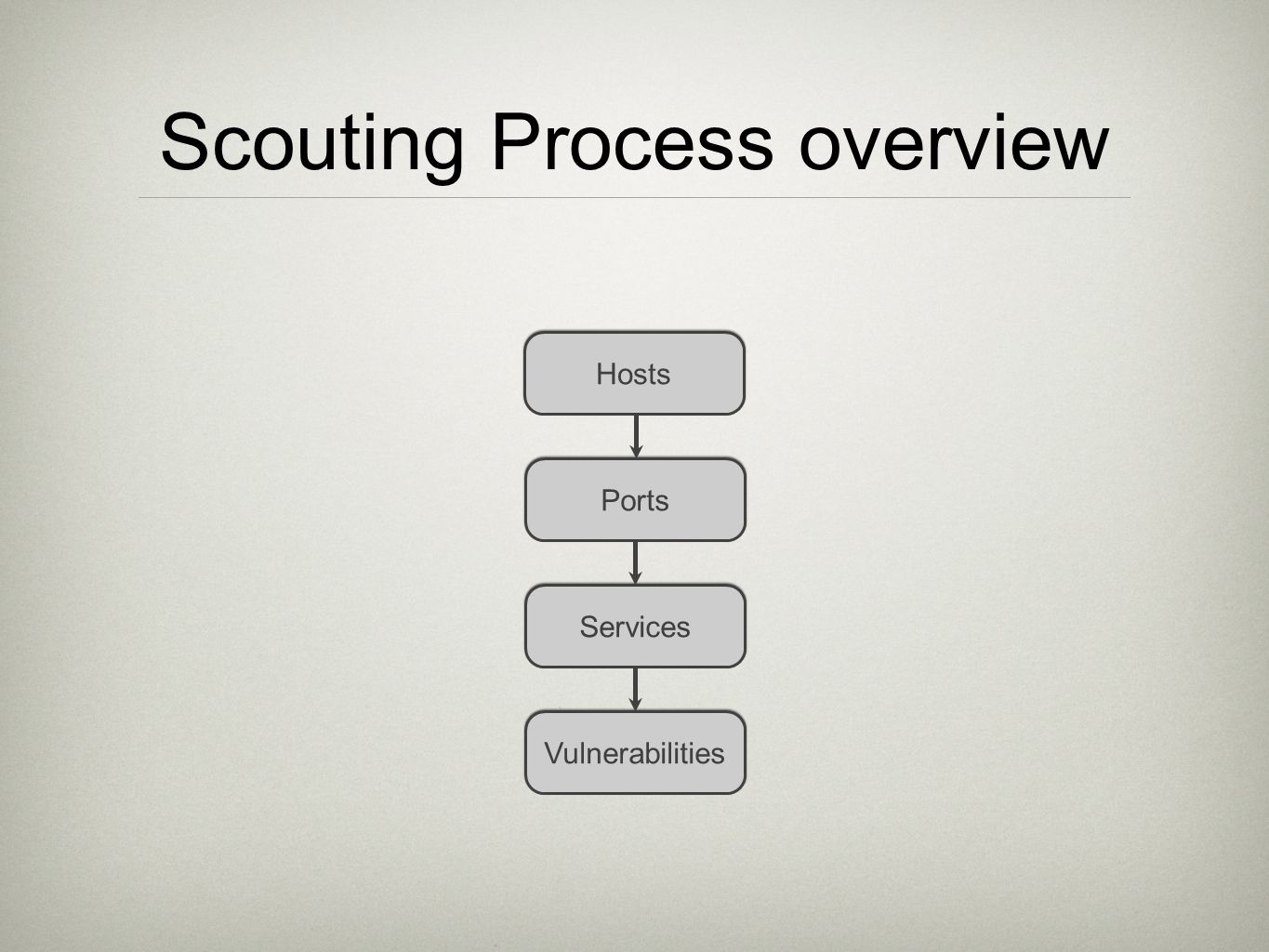 Scouting Process overview Hosts Ports Services Vulnerabilities