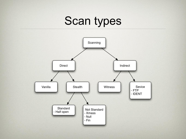 Scan types