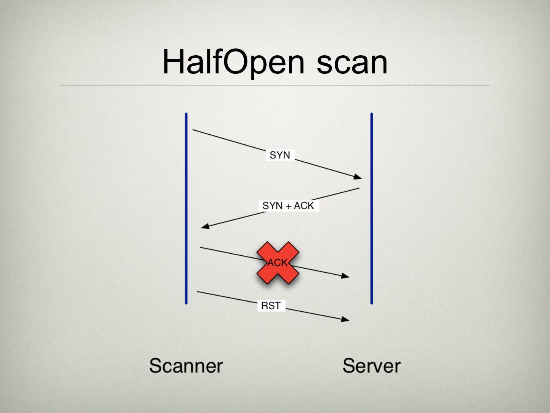 HalfOpen scan
