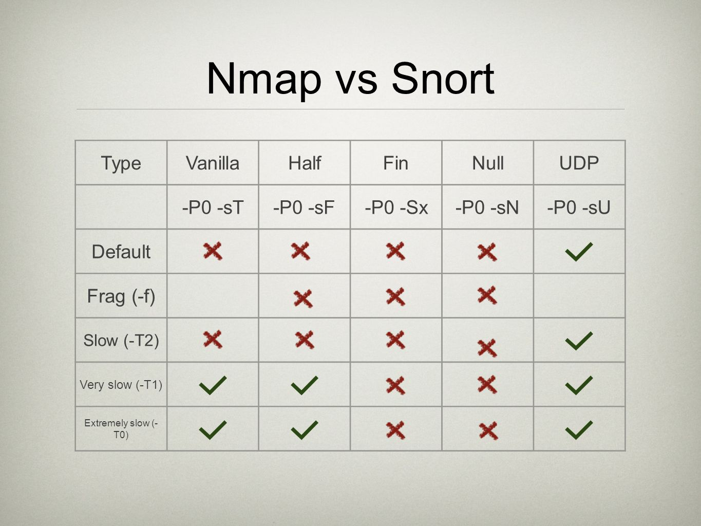 Nmap vs Snort TypeVanillaHalfFinNullUDP -P0 -sT-P0 -sF-P0 -Sx-P0 -sN-P0 -sU Default Frag (-f) Slow (-T2) Very slow (-T1) Extremely slow (- T0)