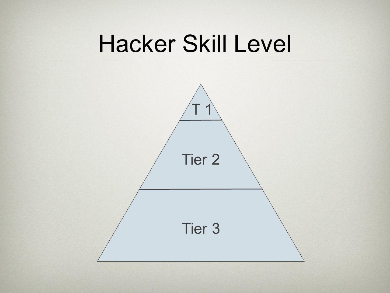 Hacker Skill Level Tier 3 Tier 2 T 1