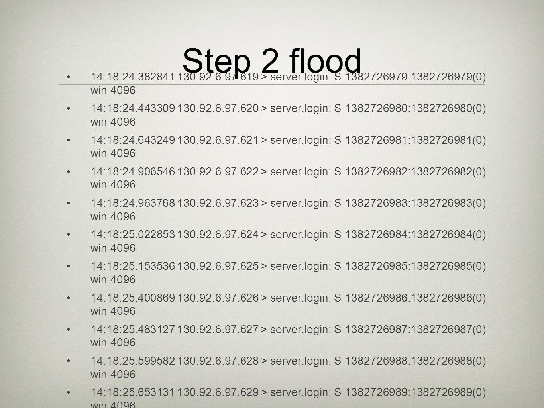 Step 2 flood 14:18:24.382841 130.92.6.97.619 > server.login: S 1382726979:1382726979(0) win 4096 14:18:24.443309 130.92.6.97.620 > server.login: S 1382726980:1382726980(0) win 4096 14:18:24.643249 130.92.6.97.621 > server.login: S 1382726981:1382726981(0) win 4096 14:18:24.906546 130.92.6.97.622 > server.login: S 1382726982:1382726982(0) win 4096 14:18:24.963768 130.92.6.97.623 > server.login: S 1382726983:1382726983(0) win 4096 14:18:25.022853 130.92.6.97.624 > server.login: S 1382726984:1382726984(0) win 4096 14:18:25.153536 130.92.6.97.625 > server.login: S 1382726985:1382726985(0) win 4096 14:18:25.400869 130.92.6.97.626 > server.login: S 1382726986:1382726986(0) win 4096 14:18:25.483127 130.92.6.97.627 > server.login: S 1382726987:1382726987(0) win 4096 14:18:25.599582 130.92.6.97.628 > server.login: S 1382726988:1382726988(0) win 4096 14:18:25.653131 130.92.6.97.629 > server.login: S 1382726989:1382726989(0) win 4096