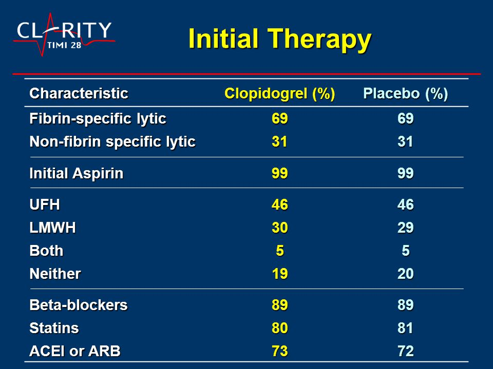 Initial Therapy Characteristic Clopidogrel (%) Placebo (%) Fibrin-specific lytic 6969 Non-fibrin specific lytic 3131 Initial Aspirin 9999 UFH4646 LMWH3029 Both55 Neither1920 Beta-blockers8989 Statins8081 ACEI or ARB 7372