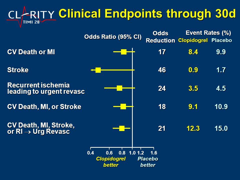 CV Death or MI 178.49.9 Stroke460.91.7 Recurrent ischemia leading to urgent revasc 243.54.5 CV Death, MI, or Stroke 189.110.9 CV Death, MI, Stroke, or RI  Urg Revasc 2112.315.0 Clinical Endpoints through 30d OddsReduction Clopidogrel better Placebobetter Odds Ratio (95% CI) 1.00.40.60.81.21.6 Event Rates (%) ClopidogrelPlacebo