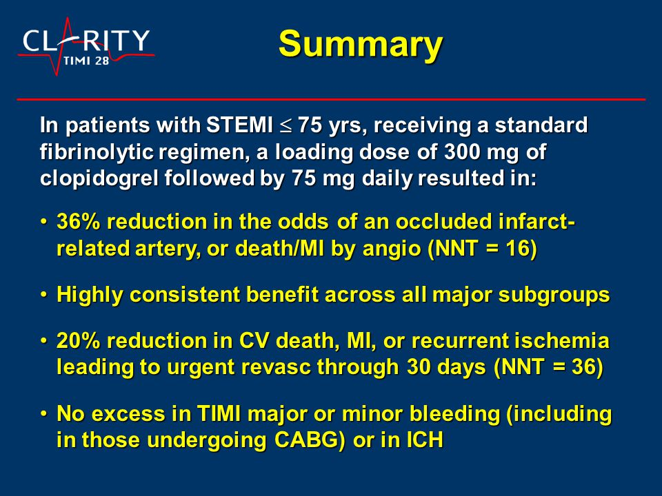 Summary In patients with STEMI  75 yrs, receiving a standard fibrinolytic regimen, a loading dose of 300 mg of clopidogrel followed by 75 mg daily resulted in: 36% reduction in the odds of an occluded infarct- related artery, or death/MI by angio (NNT = 16)36% reduction in the odds of an occluded infarct- related artery, or death/MI by angio (NNT = 16) Highly consistent benefit across all major subgroupsHighly consistent benefit across all major subgroups 20% reduction in CV death, MI, or recurrent ischemia leading to urgent revasc through 30 days (NNT = 36)20% reduction in CV death, MI, or recurrent ischemia leading to urgent revasc through 30 days (NNT = 36) No excess in TIMI major or minor bleeding (including in those undergoing CABG) or in ICHNo excess in TIMI major or minor bleeding (including in those undergoing CABG) or in ICH