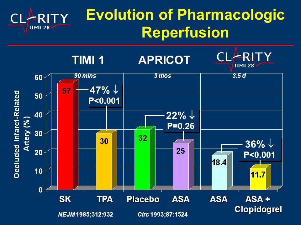 TPASK Evolution of Pharmacologic Reperfusion TIMI 1 ASA + Clopidogrel ASA NEJM 1985;312:932 APRICOT PlaceboASA Circ 1993;87:1524 36%  P<0.001 36%  P<0.001 90 mins3 mos3.5 d 47%  P<0.001 47%  P<0.001 22%  P=0.26 22%  P=0.26
