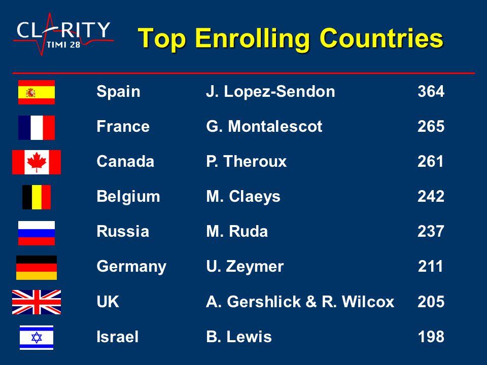 Top Enrolling Countries SpainJ. Lopez-Sendon364 FranceG.