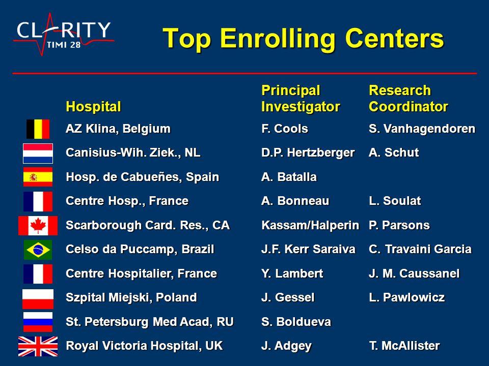 Top Enrolling Centers PrincipalResearch HospitalInvestigatorCoordinator AZ Klina, BelgiumF.