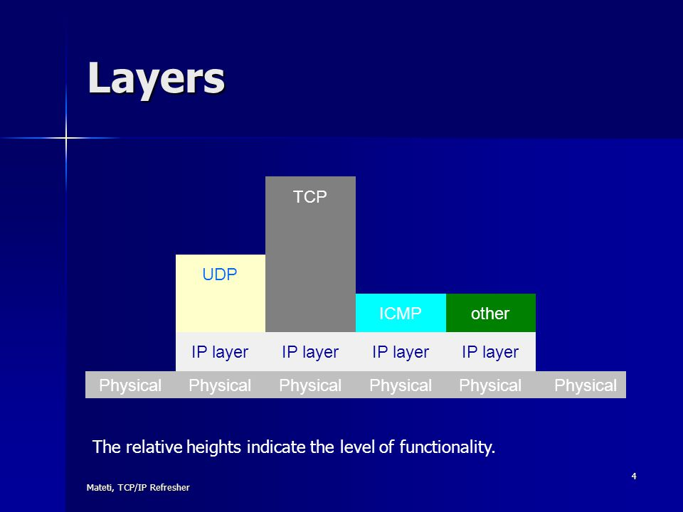 Mateti, TCP/IP Refresher 4 TCP UDP ICMPother IP layer Physical Layers The relative heights indicate the level of functionality.