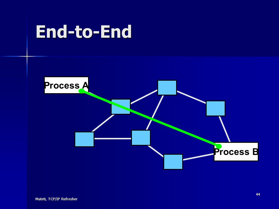 Mateti, TCP/IP Refresher 44 End-to-End Process A Process B