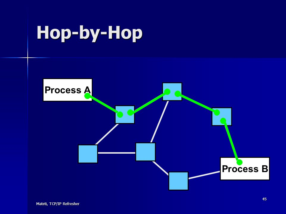 Mateti, TCP/IP Refresher 45 Hop-by-Hop Process A Process B