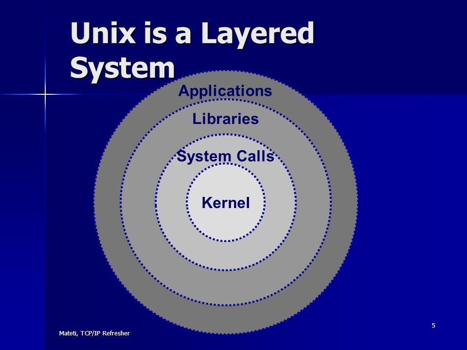 Mateti, TCP/IP Refresher 5 Unix is a Layered System Applications Libraries System Calls Kernel