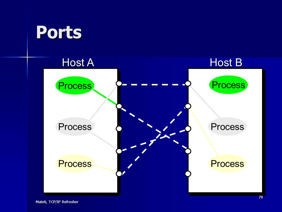 Mateti, TCP/IP Refresher 70 Ports Host A Host B Process