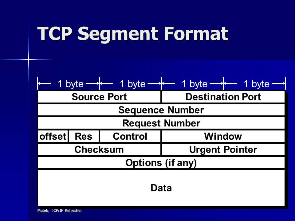 Mateti, TCP/IP Refresher 87 TCP Segment Format Destination Port Options (if any) Data 1 byte Source Port Sequence Number Request Number 1 byte offsetR