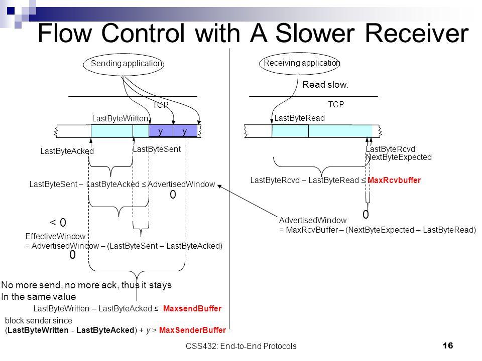 16 Flow Control with A Slower Receiver Sending application LastByteWritten TCP LastByteSent LastByteAcked Receiving application LastByteRead TCP LastB
