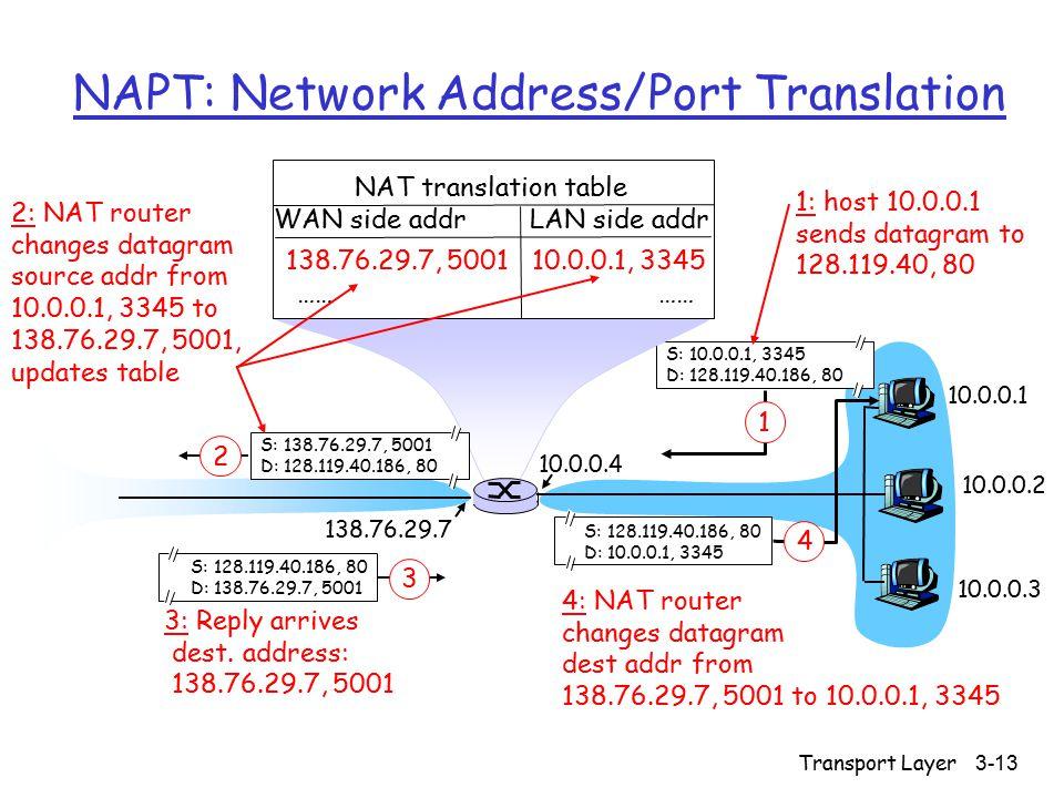 Transport Layer3-13 NAPT: Network Address/Port Translation 10.0.0.1 10.0.0.2 10.0.0.3 S: 10.0.0.1, 3345 D: 128.119.40.186, 80 1 10.0.0.4 138.76.29.7 1: host 10.0.0.1 sends datagram to 128.119.40, 80 NAT translation table WAN side addr LAN side addr 138.76.29.7, 5001 10.0.0.1, 3345 …… S: 128.119.40.186, 80 D: 10.0.0.1, 3345 4 S: 138.76.29.7, 5001 D: 128.119.40.186, 80 2 2: NAT router changes datagram source addr from 10.0.0.1, 3345 to 138.76.29.7, 5001, updates table S: 128.119.40.186, 80 D: 138.76.29.7, 5001 3 3: Reply arrives dest.