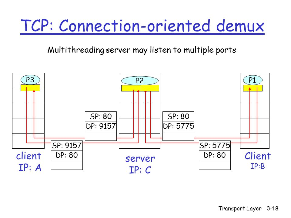 Transport Layer3-18 TCP: Connection-oriented demux Client IP:B P3 client IP: A P1 P2 server IP: C SP: 80 DP: 9157 SP: 9157 DP: 80 SP: 80 DP: 5775 SP: 5775 DP: 80 Multithreading server may listen to multiple ports