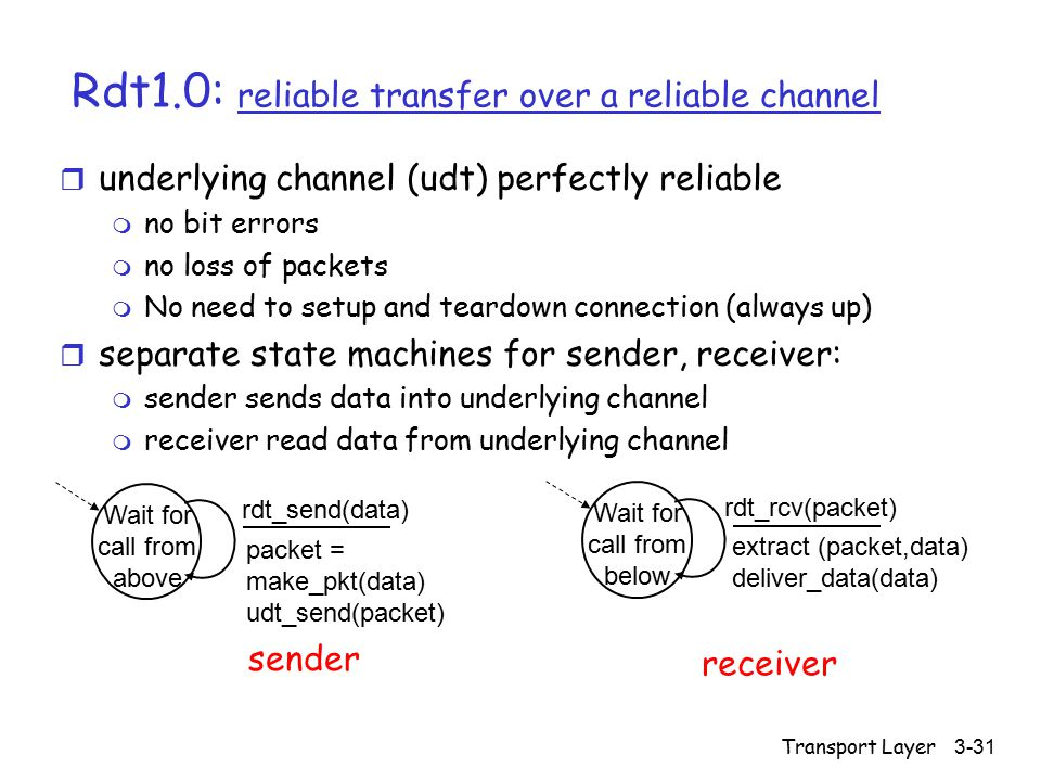 Transport Layer3-31 Rdt1.0: reliable transfer over a reliable channel r underlying channel (udt) perfectly reliable m no bit errors m no loss of packets m No need to setup and teardown connection (always up) r separate state machines for sender, receiver: m sender sends data into underlying channel m receiver read data from underlying channel Wait for call from above packet = make_pkt(data) udt_send(packet) rdt_send(data) extract (packet,data) deliver_data(data) Wait for call from below rdt_rcv(packet) sender receiver