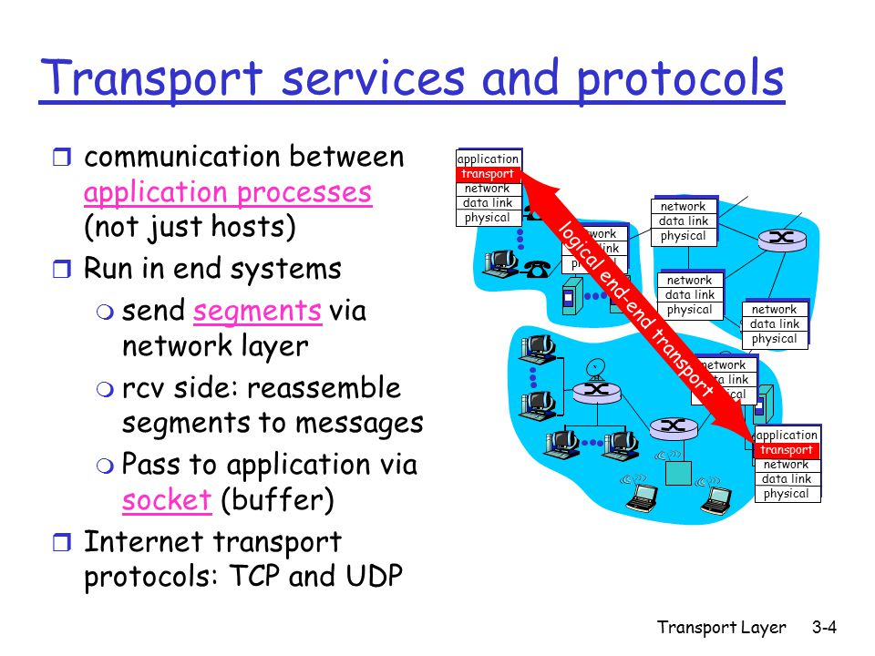 Transport Layer3-4 Transport services and protocols r communication between application processes (not just hosts) r Run in end systems m send segments via network layer m rcv side: reassemble segments to messages m Pass to application via socket (buffer) r Internet transport protocols: TCP and UDP application transport network data link physical application transport network data link physical network data link physical network data link physical network data link physical network data link physical network data link physical logical end-end transport