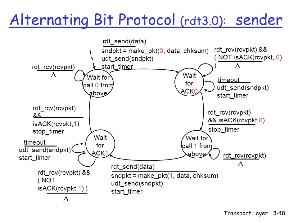 Transport Layer3-48 Alternating Bit Protocol (rdt3.0): sender sndpkt = make_pkt(0, data, chksum) udt_send(sndpkt) start_timer rdt_send(data) Wait for ACK0 rdt_rcv(rcvpkt) && ( NOT isACK(rcvpkt, 0) ) Wait for call 1 from above sndpkt = make_pkt(1, data, chksum) udt_send(sndpkt) start_timer rdt_send(data) rdt_rcv(rcvpkt) && isACK(rcvpkt,0) rdt_rcv(rcvpkt) && ( NOT isACK(rcvpkt,1) ) rdt_rcv(rcvpkt) && isACK(rcvpkt,1) stop_timer udt_send(sndpkt) start_timer timeout udt_send(sndpkt) start_timer timeout rdt_rcv(rcvpkt) Wait for call 0 from above Wait for ACK1  rdt_rcv(rcvpkt)   