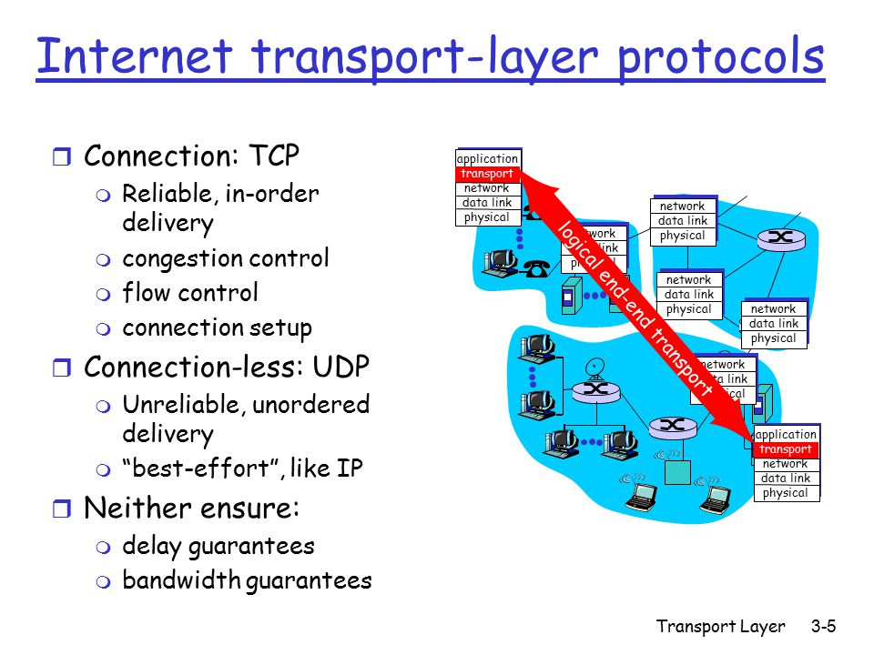 Transport Layer3-5 Internet transport-layer protocols r Connection: TCP m Reliable, in-order delivery m congestion control m flow control m connection setup r Connection-less: UDP m Unreliable, unordered delivery m best-effort , like IP r Neither ensure: m delay guarantees m bandwidth guarantees application transport network data link physical application transport network data link physical network data link physical network data link physical network data link physical network data link physical network data link physical logical end-end transport