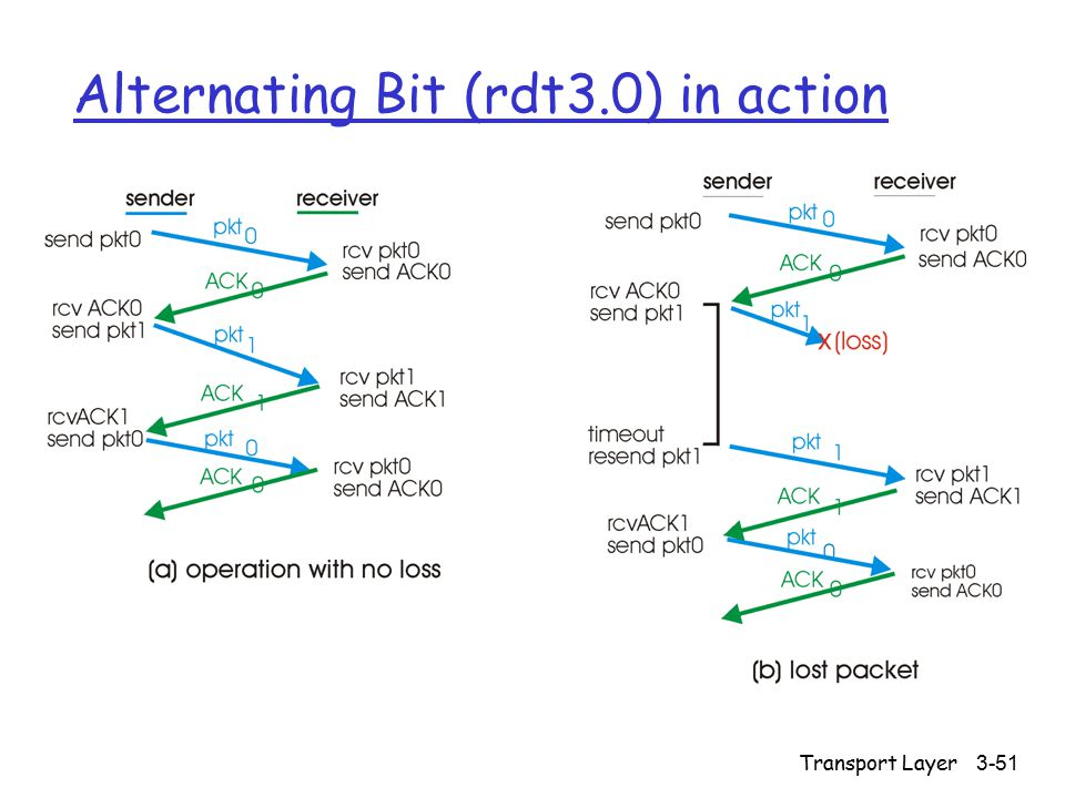Transport Layer3-51 Alternating Bit (rdt3.0) in action