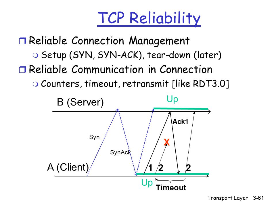 Transport Layer3-61 TCP Reliability r Reliable Connection Management m Setup (SYN, SYN-ACK), tear-down (later) r Reliable Communication in Connection m Counters, timeout, retransmit [like RDT3.0] Syn SynAck A (Client) B (Server) Up 122 Ack1 Timeout X