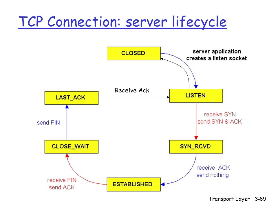 Transport Layer3-69 TCP Connection: server lifecycle Receive Ack