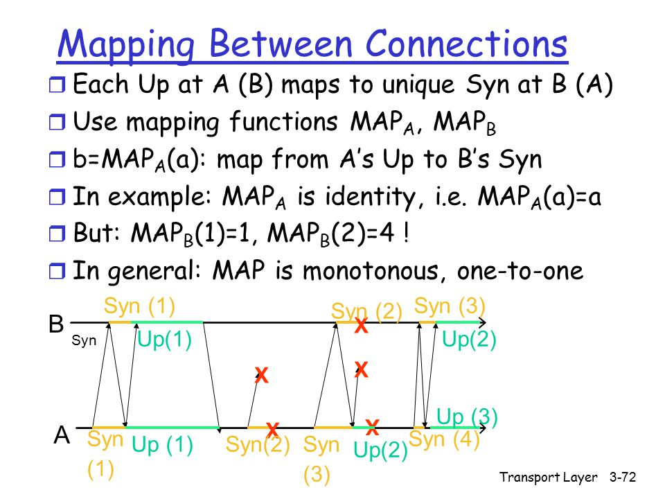 Transport Layer3-72 Mapping Between Connections r Each Up at A (B) maps to unique Syn at B (A) r Use mapping functions MAP A, MAP B r b=MAP A (a): map from A's Up to B's Syn r In example: MAP A is identity, i.e.