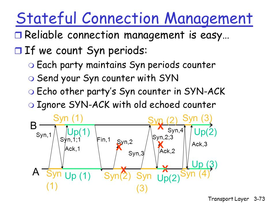 Transport Layer3-73 Stateful Connection Management r Reliable connection management is easy… r If we count Syn periods: m Each party maintains Syn periods counter m Send your Syn counter with SYN m Echo other party's Syn counter in SYN-ACK m Ignore SYN-ACK with old echoed counter Syn,1 A B Up(1) Syn (1) Syn (1) X X X X X Syn(2) Syn (3) Syn (3) Syn (4) Up(2) Up (3) Up(2) Syn,1;1 Ack,1 Fin,1 Syn,2 Syn,3 Syn,2;3 Ack,2 Ack,3 Syn,4