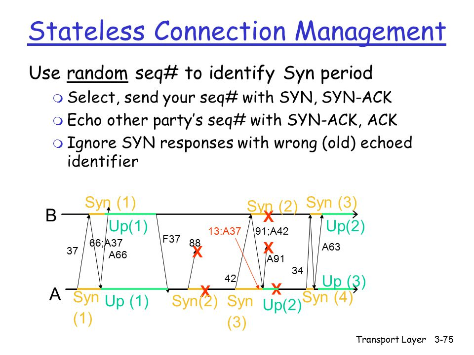 Transport Layer3-75 Stateless Connection Management Use random seq# to identify Syn period m Select, send your seq# with SYN, SYN-ACK m Echo other party's seq# with SYN-ACK, ACK m Ignore SYN responses with wrong (old) echoed identifier 37 A B Up(1) Syn (1) Syn (1) X X X X X Syn(2) Syn (3) Syn (3) Syn (4) Up(2) Up (3) Up(2) 66;A37 A66 F37 88 42 91;A42 A91 A63 34 13:A37