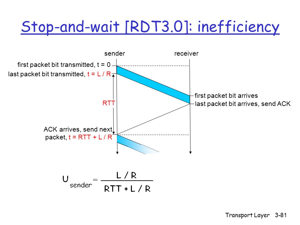 Transport Layer3-81 Stop-and-wait [RDT3.0]: inefficiency first packet bit transmitted, t = 0 senderreceiver RTT last packet bit transmitted, t = L / R first packet bit arrives last packet bit arrives, send ACK ACK arrives, send next packet, t = RTT + L / R