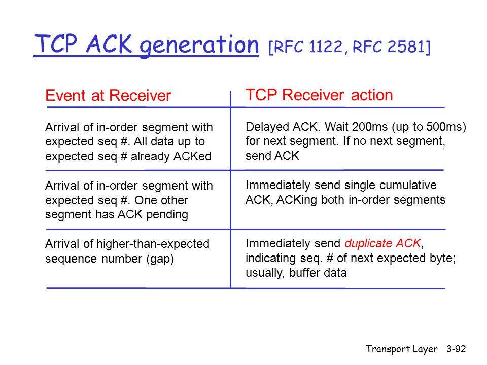 Transport Layer3-92 TCP ACK generation [RFC 1122, RFC 2581] Event at Receiver Arrival of in-order segment with expected seq #.