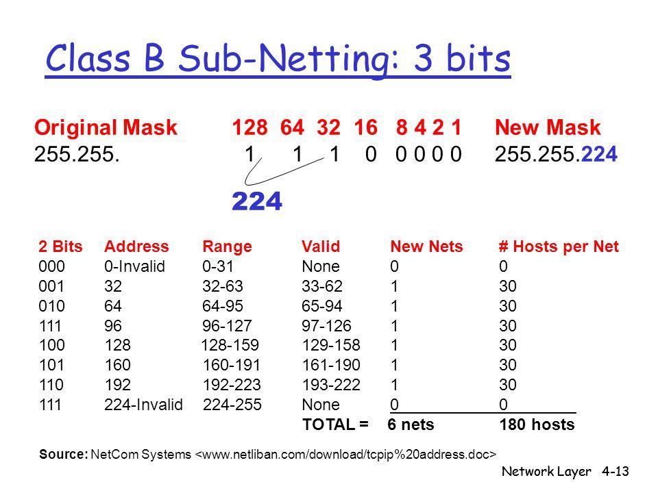 Network Layer4-13 Network Layer Class B Sub-Netting: 3 bits Original Mask 128 64 32 16 8 4 2 1New Mask 255.255. 1 1 1 0 0 0 0 0 255.255.224 224 2 Bits