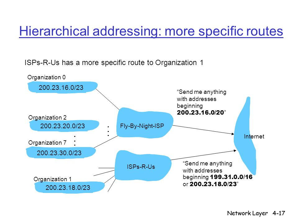 """Network Layer4-17 Network Layer Hierarchical addressing: more specific routes ISPs-R-Us has a more specific route to Organization 1 """"Send me anything"""