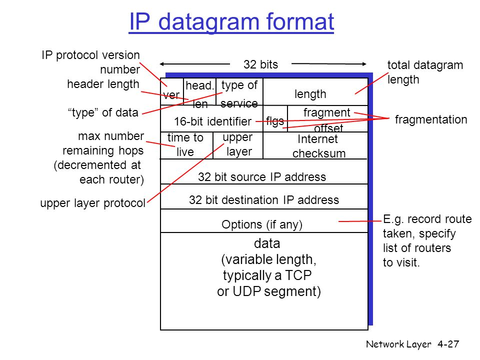 Network Layer4-27 IP datagram format ver length 32 bits data (variable length, typically a TCP or UDP segment) 16-bit identifier Internet checksum tim