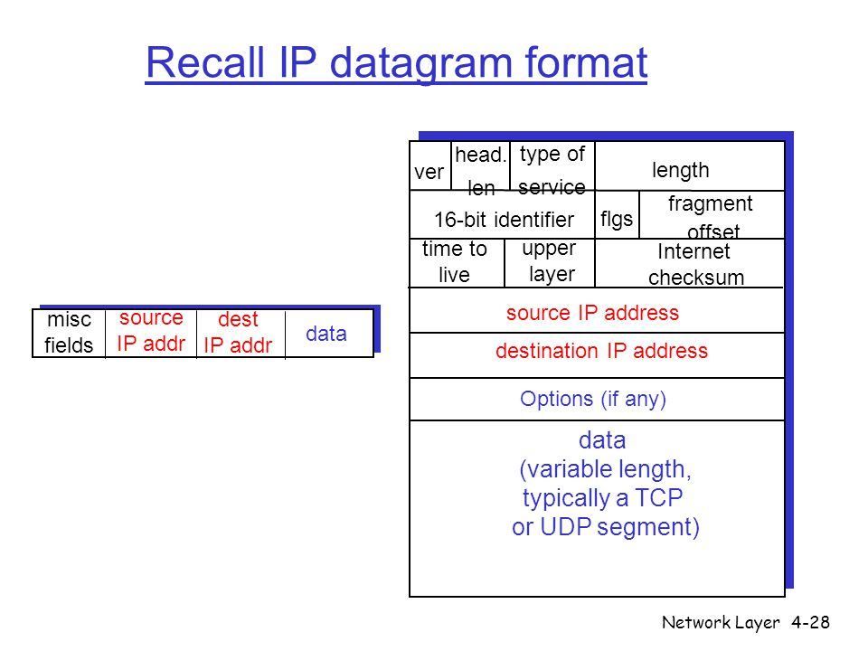 Network Layer4-28 misc fields source IP addr dest IP addr data Recall IP datagram format ver length data (variable length, typically a TCP or UDP segm