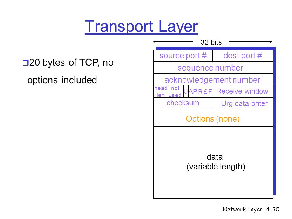 Network Layer4-30 Transport Layer source port # dest port # 32 bits data (variable length) sequence number acknowledgement number Receive window Urg d