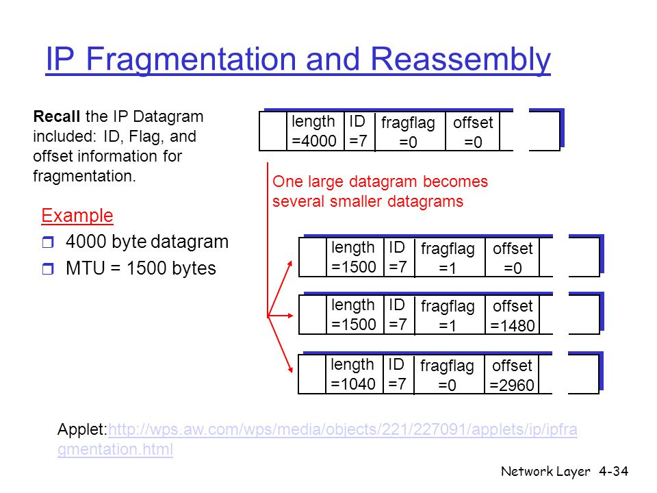 Network Layer4-34 IP Fragmentation and Reassembly ID =7 offset =0 fragflag =0 length =4000 ID =7 offset =0 fragflag =1 length =1500 ID =7 offset =1480