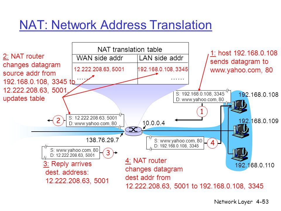 Network Layer4-53 NAT: Network Address Translation 192.168.0.108 192.168.0.109 192.168.0.110 S: 192.168.0.108, 3345 D: www.yahoo.com, 80 1 10.0.0.4 13