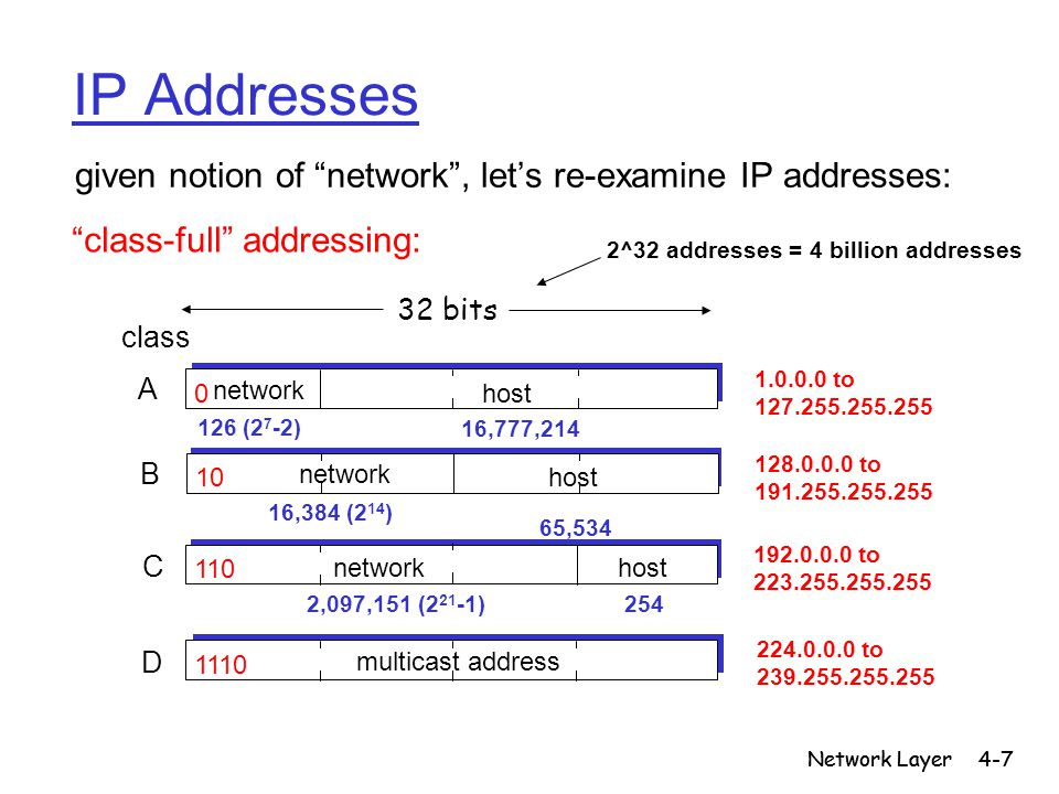 Network Layer4-7 Network Layer IP Addresses 1110 multicast address D 1.0.0.0 to 127.255.255.255 128.0.0.0 to 191.255.255.255 192.0.0.0 to 223.255.255.